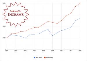 seasonality performance chart (3)